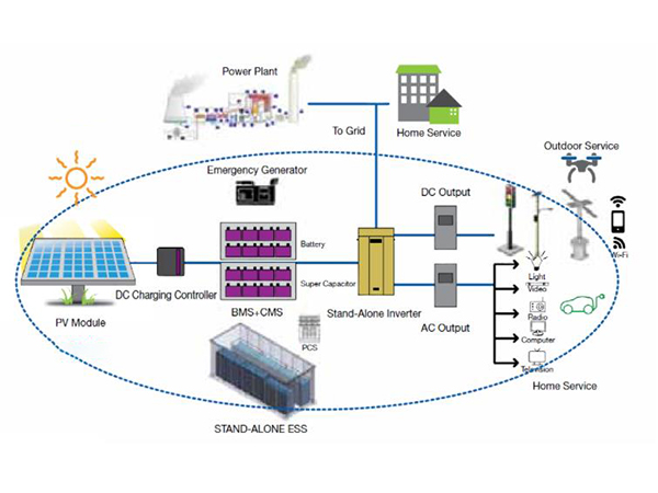 Methods and characteristics of electromagnetic energy storage