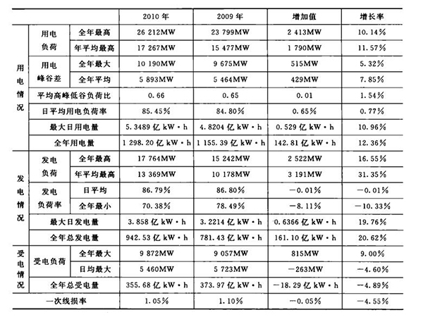 Load characteristics of urban power grid